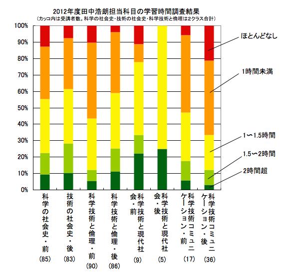 2012年度田中浩朗担当科目の学習時間調査結果