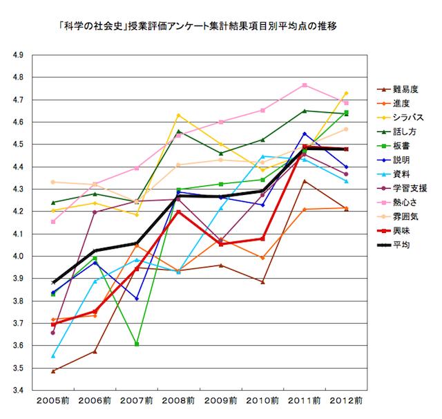 「科学の社会史」授業アンケート結果推移(2012年度まで)